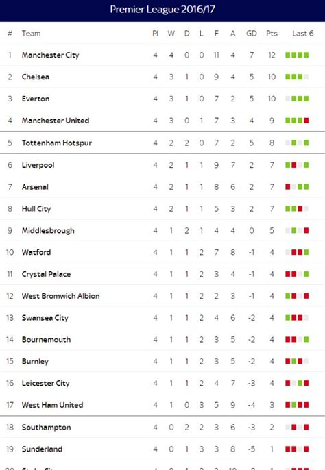 epl table premier league premier league gamcast