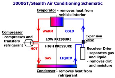 stealth 316 air conditioning troubleshooting tips