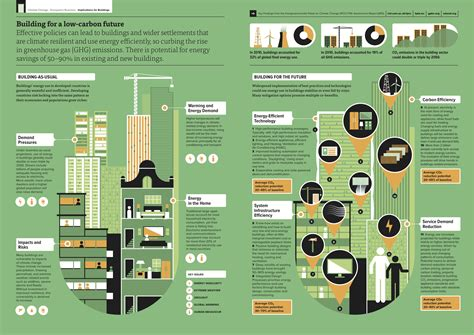 infographic outlines why green building is smart building is building as usual still a sustainable responsible