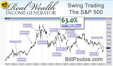 Real Wealth Income Generator Bill Poulos Experimental