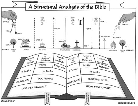 Lovely Lubbock Bible Church #6: The_structural_anaylsis_of_the_bible.jpg