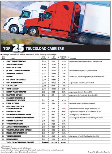 trucking profit and loss statement template top 25 truckload companies