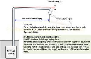 4 Inch Drainage Pipe » Home Design 2017