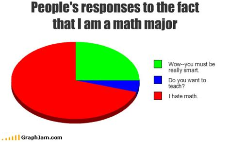 Math Nerd Meme - nerd math major memes ilam