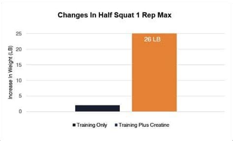 creatine 1 rep max how creatine helps you gain and strength