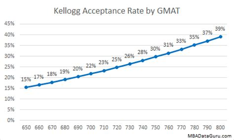 Kellogg Mba Gpa Requirement by Gmat Archives Mba Data Guru