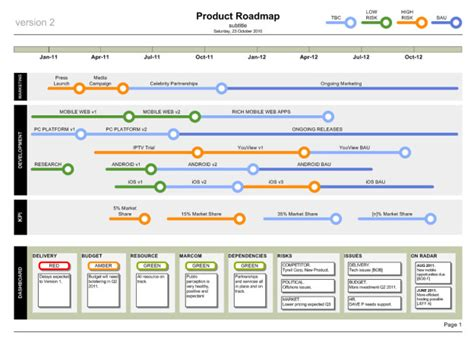 product roadmap template visio business analysis