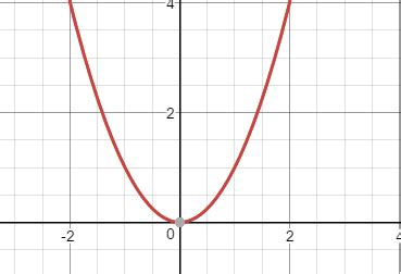 Drawing F X Graph by How To Draw Graph Of F X E X2 Quora