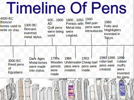 history of writing paper timeline of pens tangible things museum in a drawer