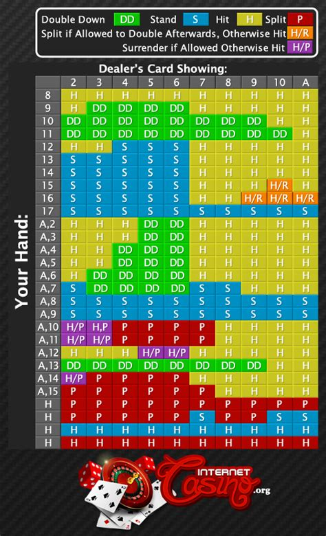 blackjack strategy chart travel pinterest chart