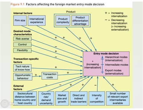 one modes international market entry disasters and success