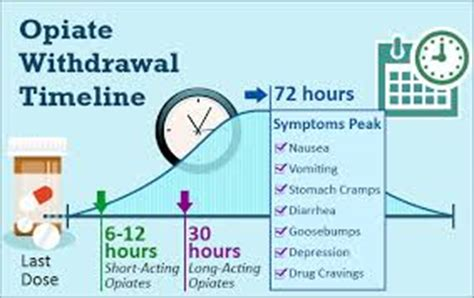 Opiates Detox Percocets by Withdrawal Timeline Percocet