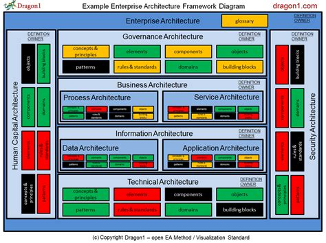 enterprise application architecture diagram exle ea tool dragon1