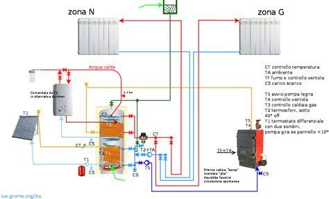 camini termici prezzi caldaia a biomassa acs pannelli solari pagina 10