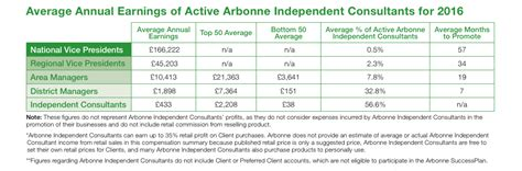 How Much Do Mba Consultants Make by How Much Money Can You Really Make Working For Mlm Arbonne