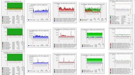zabbix maps tutorial top 3 linux performance monitoring tools bmitc co ltd