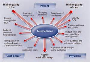 Connected Care Telemedicine Telemedicine Bangladesh
