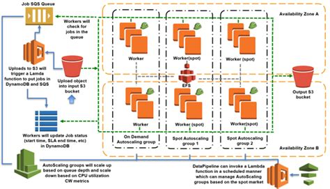 Aws System Architecture Iron Io Brings Aws Lambda In House Settles Into