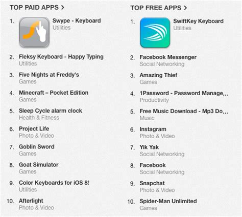 ios apps for masterminds 3rd edition how to take advantage of 4 ios 11 and xcode 9 to create insanely great apps for iphones and ipads books ios 8 third keyboard apps take top spots in app