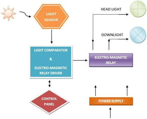 adaptive car lighting system circuit wiring diagrams