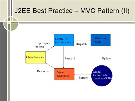design pattern j2ee architecture diagram patterns gallery how to guide and