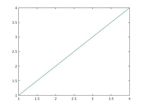 line pattern matlab matlab tutorial for the first course part i