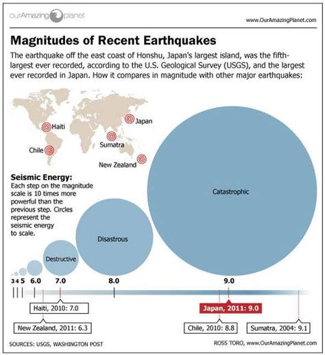 section 8 2 measuring earthquakes japan quake aids calif s future warning system japan