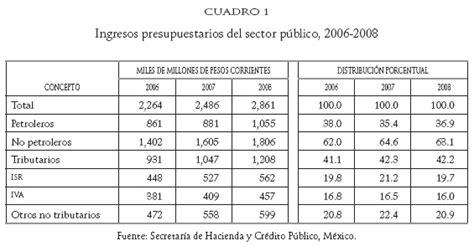 cual es el iva mxico 2016 cual es el porcentaje isr 2016 mexico r 233 gimen de