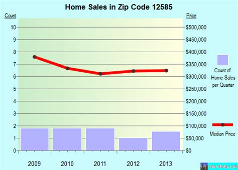 verbank ny zip code 12585 real estate home value