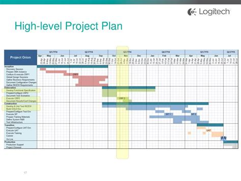 high level project plan template ppt ppt best practices for an oracle e business suite global