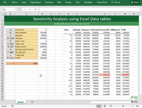 Sensitivity Table In Excel by Financial Decisions With Excel Sensitivity