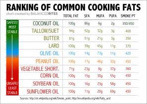 the ultimate guide to cooking with healthy fats ultimate