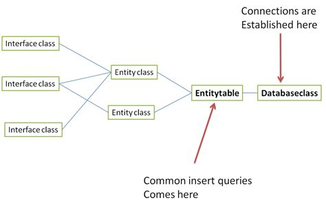 java patterns dao exle java what is the necessity of dao architecture stack