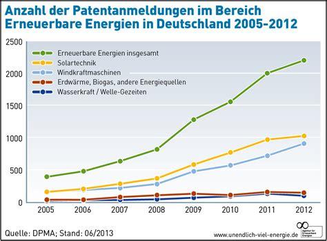 Bewerbung Im Bereich Erneuerbare Energien F 252 Nfmal Mehr Patente Klimaretter Info