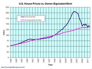 Us Rent Prices by Earth To Fed You Can T Lose 40 Of Something You Don T