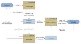 flowchart types and flowchart uses draw data flow diagrams dfd from the use casedia chegg