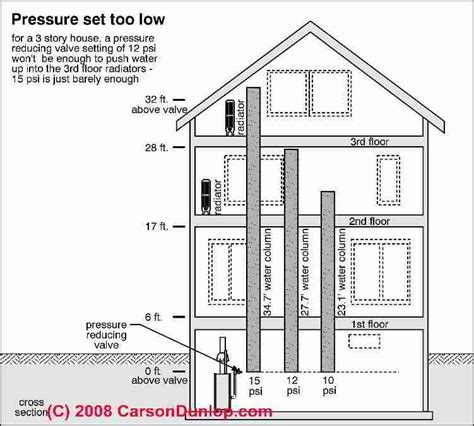 Loss Of Water Pressure In House With Well by Heating Boiler Expansion Tank Pressure Adjustment When