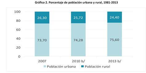 fue pe 243 n rural est 225 ciego y dej 243 de recibir la pensi 243 n porcentaje arriendo vivienda urbana 2016 1 1 1 caracter