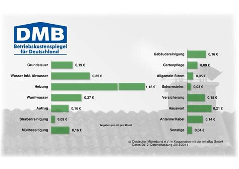 Betriebskostenspiegel Nrw betriebskostenspiegel dmb mieterbund dortmund e v