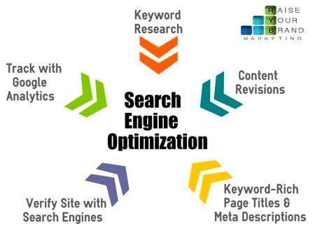 Search Optimization Techniques techniques of search engine optimization cheap seo los