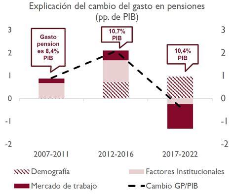 incremento del 11 de las pensiones 191 puede compensar el mercado de trabajo el incremento del