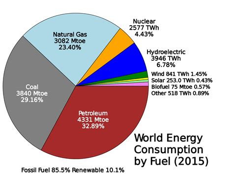 Woraus Besteht K Hlmittel Beim Auto by Fossile Energie Wikipedia