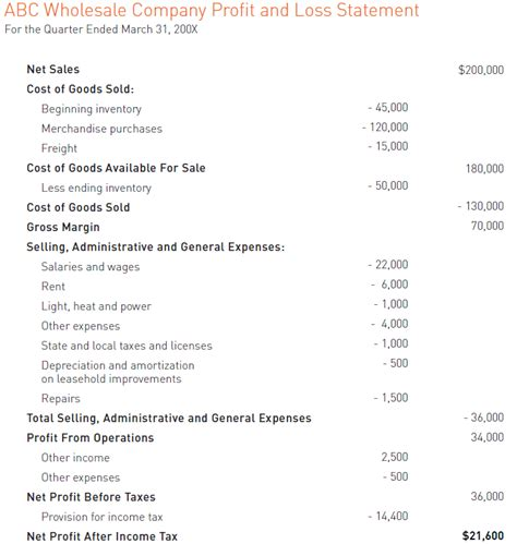accounting made easy sle of a profit and loss statement