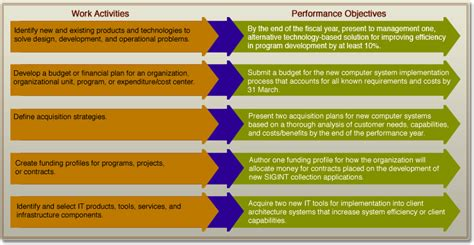 performance objective template performance objectives exles best resumes