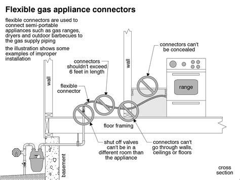 appliance diagrams gas appliance connectors startribune