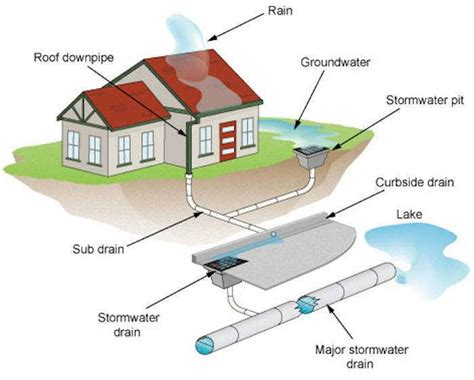 plumbing the main drain water supply system storm water blockage