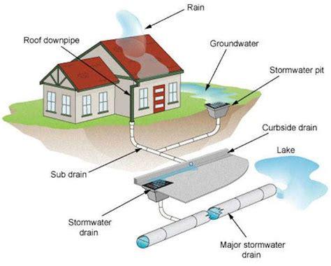 sydney water drainage diagram water blockage