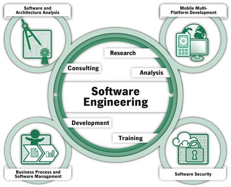 Which Branch Of Mba Is For Software Engineer by Fzi Forschungszentrum Informatik Se Software Engineering