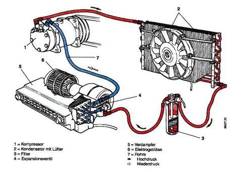 Klimaanlage Pr Fen Auto by Klimaanlage Auto Funktionsweise Wanderfreunde Hainsacker