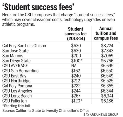 San Francisco State Mba Tuition Fee by San Jose State Other California Cuses Raising Fees